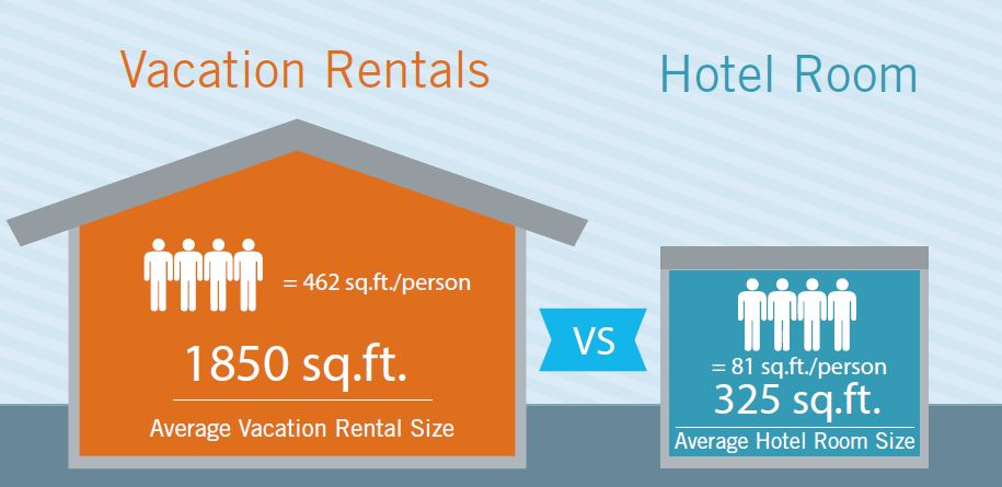 Top 3 Reasons to Book a Vacation Rental