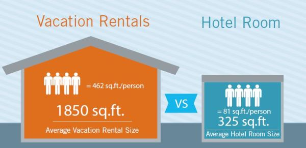 Vacation rentals have more square feet than hotel rooms.